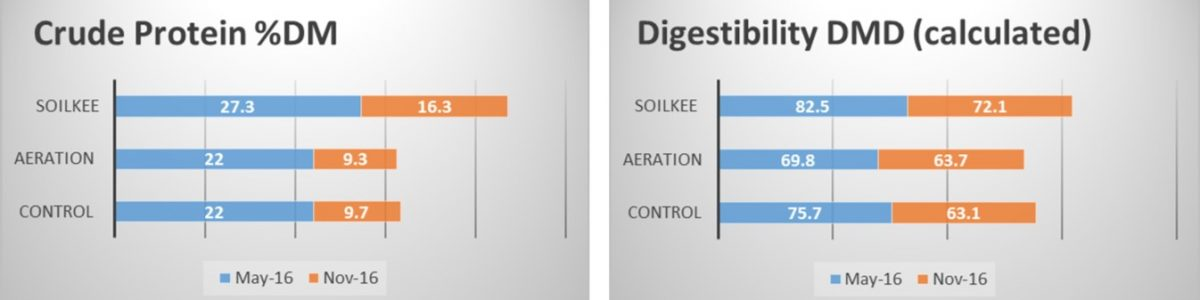 Crude Protein and Digestibility graph