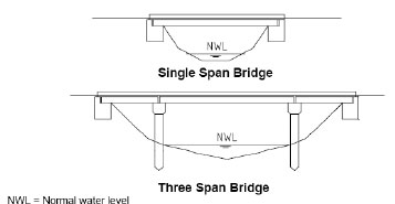 Illustrated drawing of a single span and three span bridge