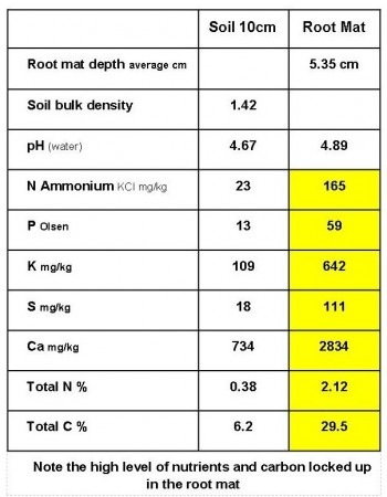 Hook soil test results