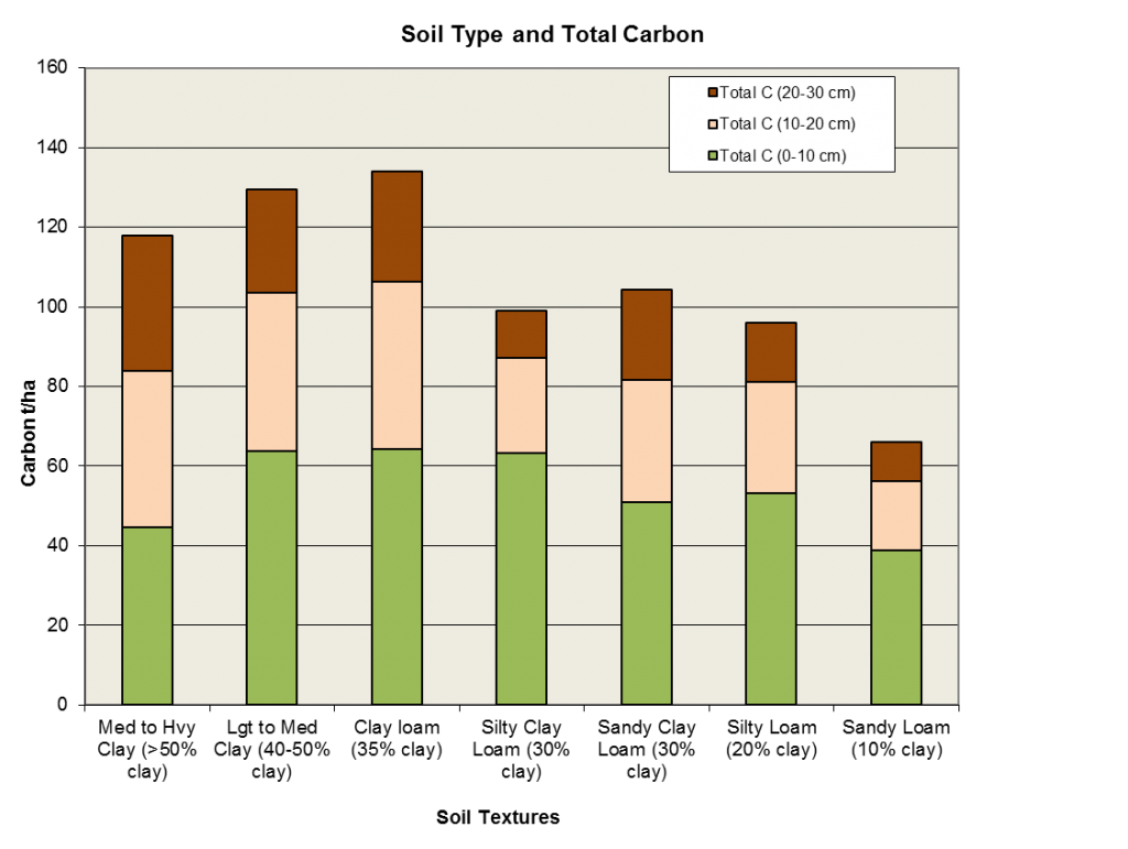 Soil type and total carbon