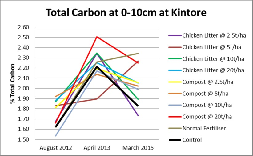 Total carbon 0-10cm at Kintore