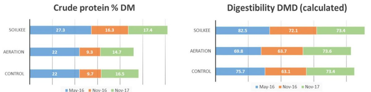 Soilkee graph Crude Protein and Digestibility