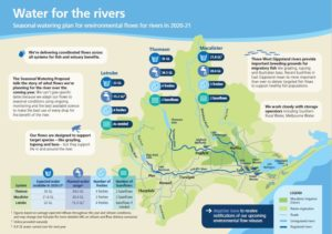 Water for the rivers - Summary page 1